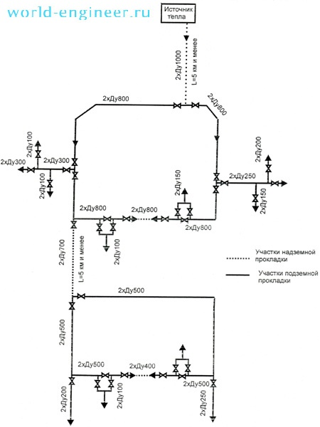 Конфигурация тепловой сети