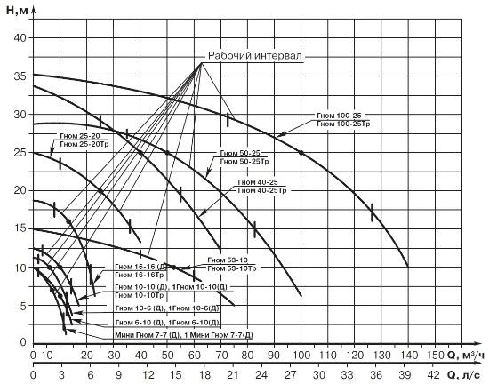 Графики работы насосов