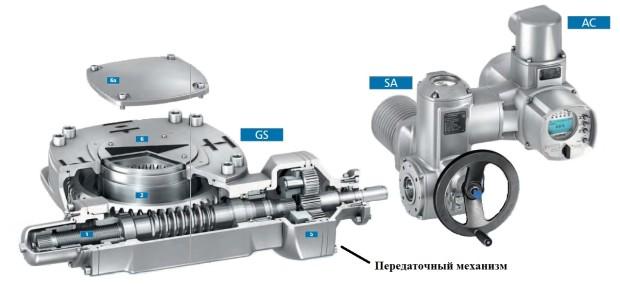 Привод SA с червячным редуктором GS