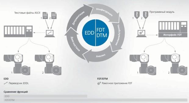 Полевая шина EDD