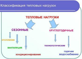 Классификация тепловых нагрузок