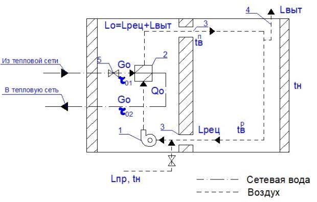 Принципиальная схема системы воздушного отопления здания