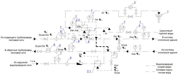 Схема ИТП с насосным смешением