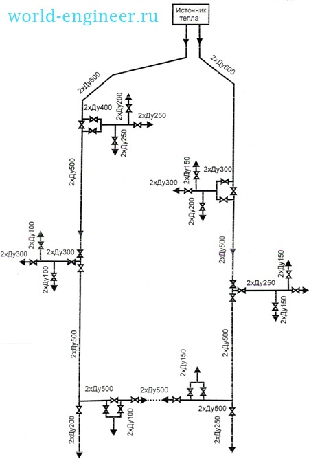 Схема присоединения к закольцованной сети
