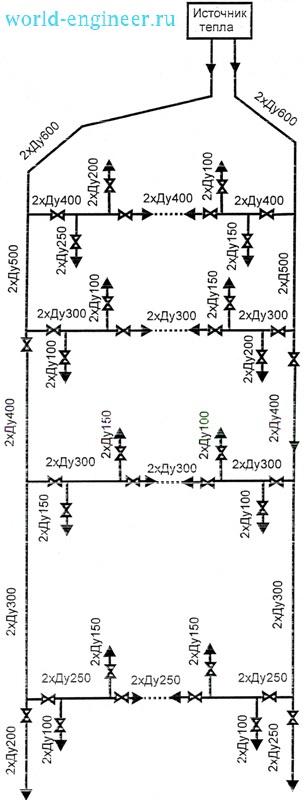 Схема тепловых сетей с двухсторонним присоединением