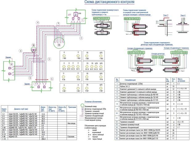 Схема СОДК для 4-х труб и 1 детектором