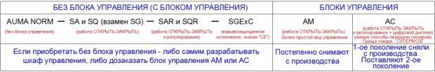 Особенности приводов АУМА