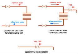 Схема теплоснабжения
