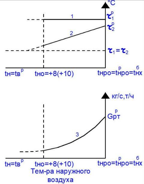 График изменения t и Q при количественном регулировании