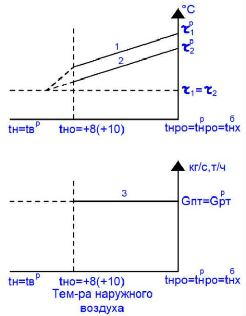 График зависимости температуры и расхода от температуры наружного воздуха