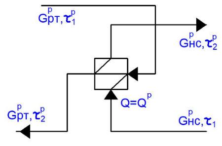 Схема движения теплоносителей