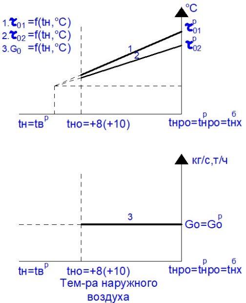 Графики изменения температуры и расхода сетевой воды в системах воздушного отопления
