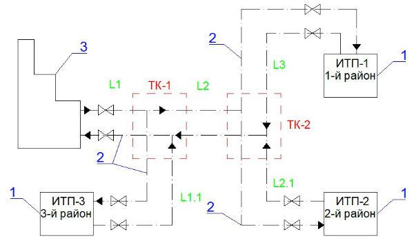Схема радиальной теплотрассы
