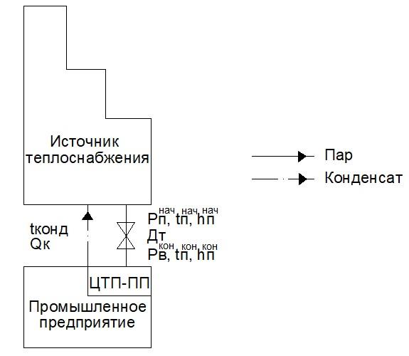 Схема паровой тепловой системы
