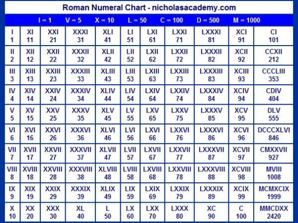 Римские числа в таблице